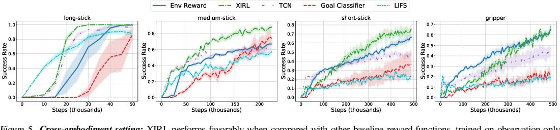 Figure 4 for XIRL: Cross-embodiment Inverse Reinforcement Learning