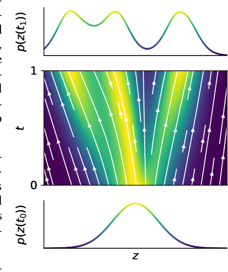Figure 1 for FFJORD: Free-form Continuous Dynamics for Scalable Reversible Generative Models