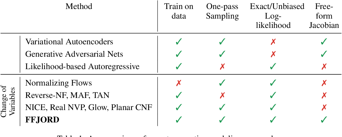 Figure 2 for FFJORD: Free-form Continuous Dynamics for Scalable Reversible Generative Models