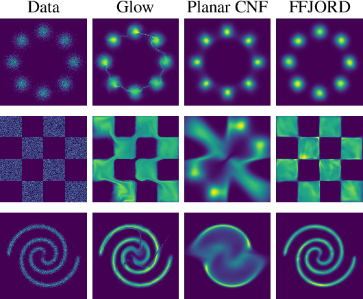 Figure 3 for FFJORD: Free-form Continuous Dynamics for Scalable Reversible Generative Models