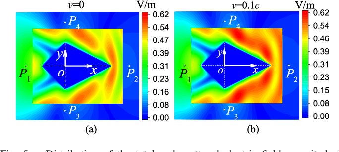 Electromagnetic Properties of a Complex Pyramid-Shaped