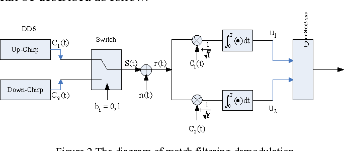 Figure 2 from Study of chirp spread spectrum communication system in