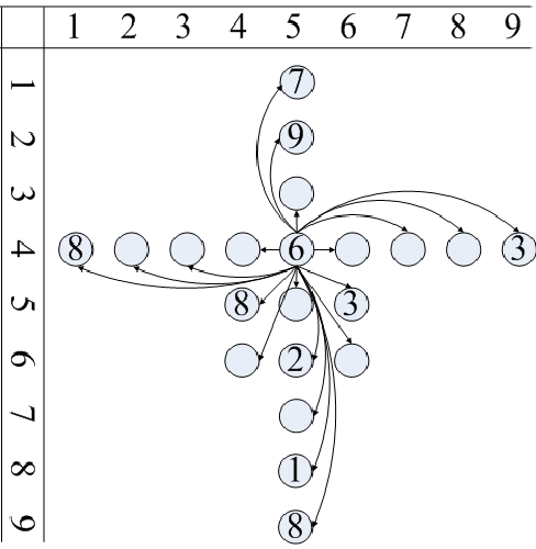 Figure 3 for Heuristic Reasoning on Graph and Game Complexity of Sudoku