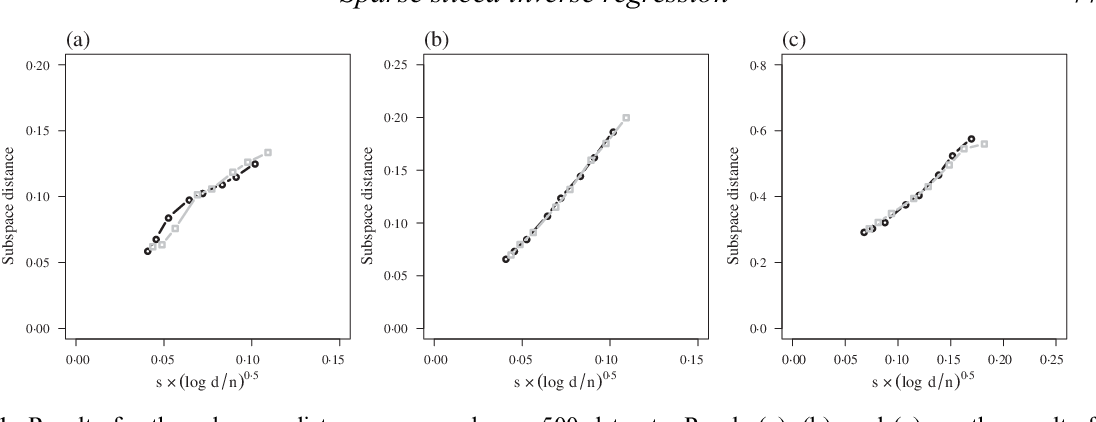 Figure 2 for A convex formulation for high-dimensional sparse sliced inverse regression