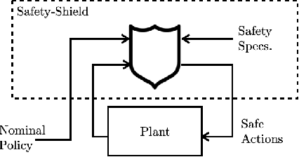 Figure 1 for Barrier Functions for Multiagent-POMDPs with DTL Specifications