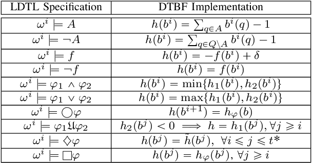Figure 3 for Barrier Functions for Multiagent-POMDPs with DTL Specifications