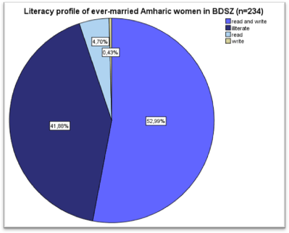 PDF] Early Marriage and Girls' Access to Education in Amhara