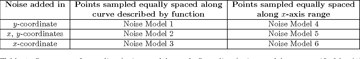Figure 1 for Equitability Analysis of the Maximal Information Coefficient, with Comparisons