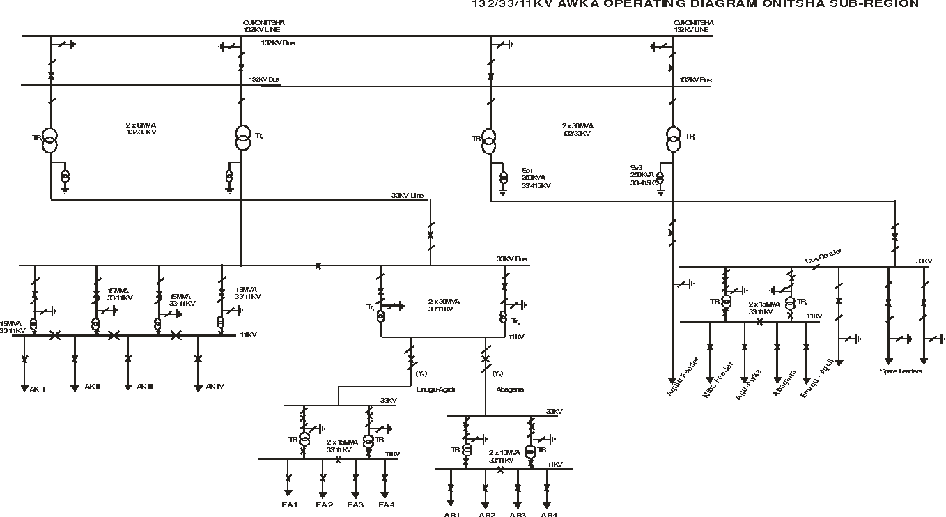 Figure 29 From Modeling And Optimization Of Electricity Distribution Diagram Sub Transmission Fig 29awka Nibo Substation Phcn