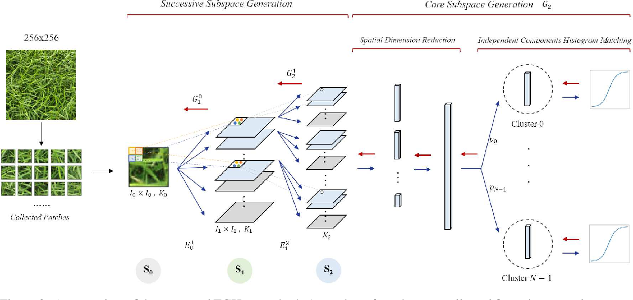 Figure 3 for TGHop: An Explainable, Efficient and Lightweight Method for Texture Generation