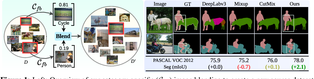 Figure 1 for Feature Binding with Category-Dependant MixUp for Semantic Segmentation and Adversarial Robustness