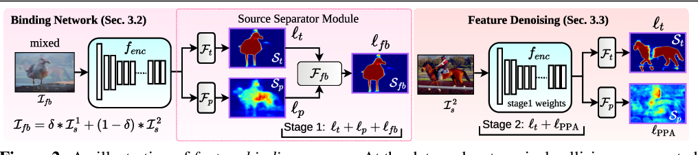 Figure 3 for Feature Binding with Category-Dependant MixUp for Semantic Segmentation and Adversarial Robustness