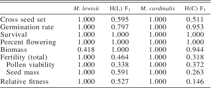 Relative Fitness Of Mimulus Lewisii M Cardinalis And F1 Hybrids