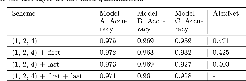 Figure 4 for DoReFa-Net: Training Low Bitwidth Convolutional Neural Networks with Low Bitwidth Gradients