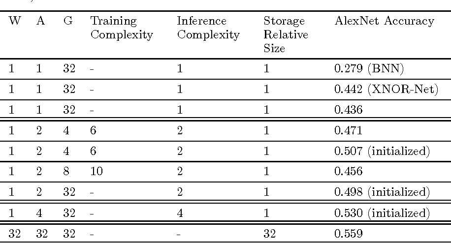 Figure 3 for DoReFa-Net: Training Low Bitwidth Convolutional Neural Networks with Low Bitwidth Gradients