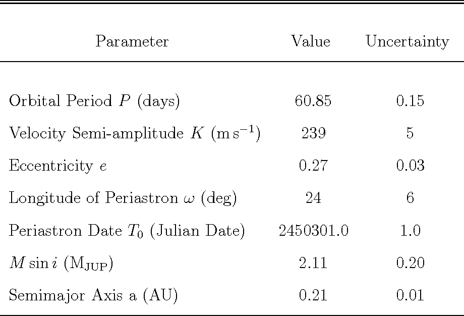 Table 1. Combined Orbital Solution for Gliese 876