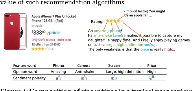 Figure 1 for Explainable Recommendation via Multi-Task Learning in Opinionated Text Data