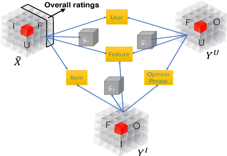 Figure 2 for Explainable Recommendation via Multi-Task Learning in Opinionated Text Data