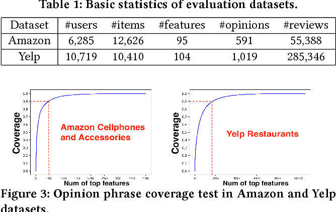 Figure 4 for Explainable Recommendation via Multi-Task Learning in Opinionated Text Data