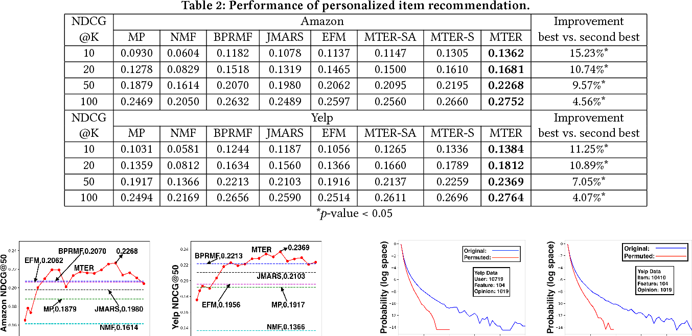 Figure 3 for Explainable Recommendation via Multi-Task Learning in Opinionated Text Data