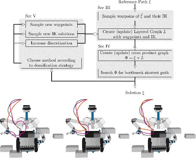 Figure 1 for Minimizing Task Space Frechet Error via Efficient Incremental Graph Search