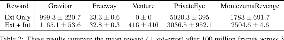 Figure 4 for Large-Scale Study of Curiosity-Driven Learning
