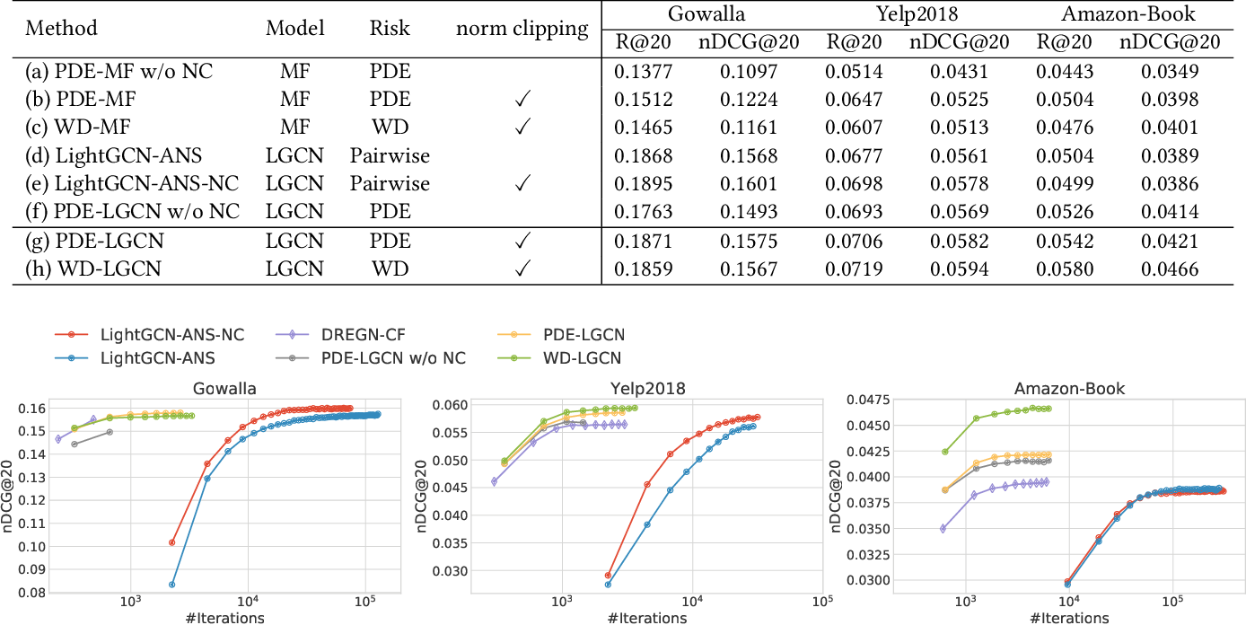 Figure 2 for Scalable Personalised Item Ranking through Parametric Density Estimation