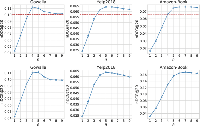 Figure 4 for Scalable Personalised Item Ranking through Parametric Density Estimation