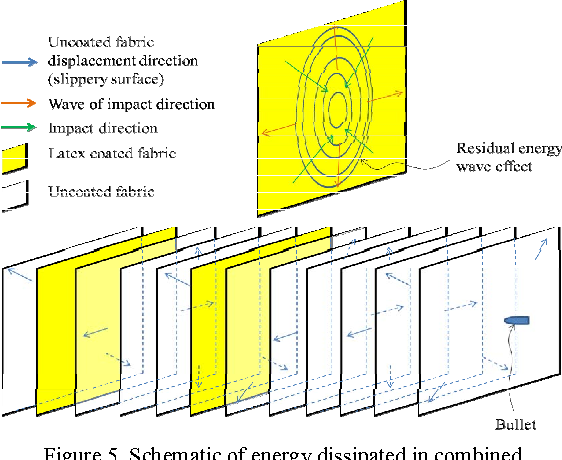 Utilising natural rubber latex in improving ballistic impact figure 5 ccuart Gallery