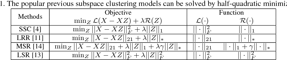 Figure 2 for Correntropy Induced L2 Graph for Robust Subspace Clustering