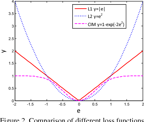 Figure 3 for Correntropy Induced L2 Graph for Robust Subspace Clustering
