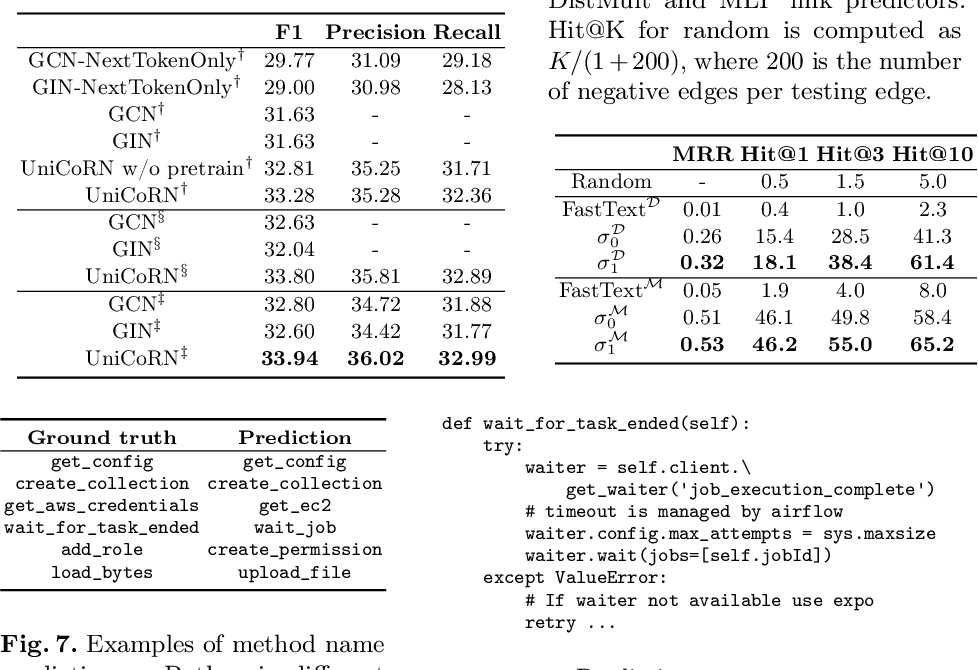 Figure 4 for Universal Representation for Code