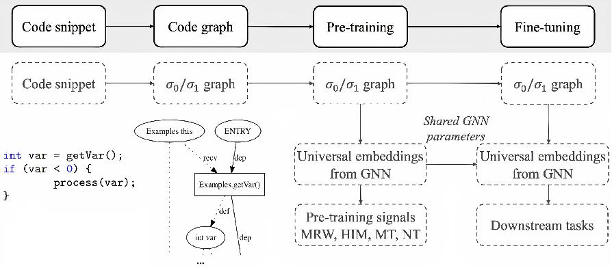 Figure 1 for Universal Representation for Code