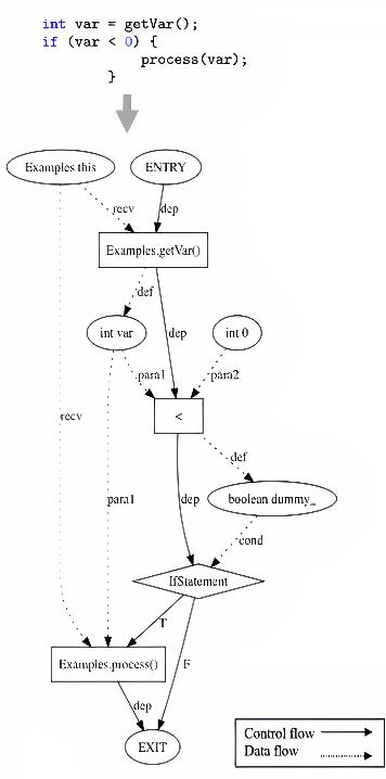 Figure 2 for Universal Representation for Code