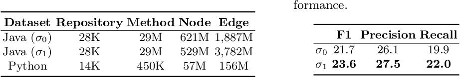 Figure 3 for Universal Representation for Code