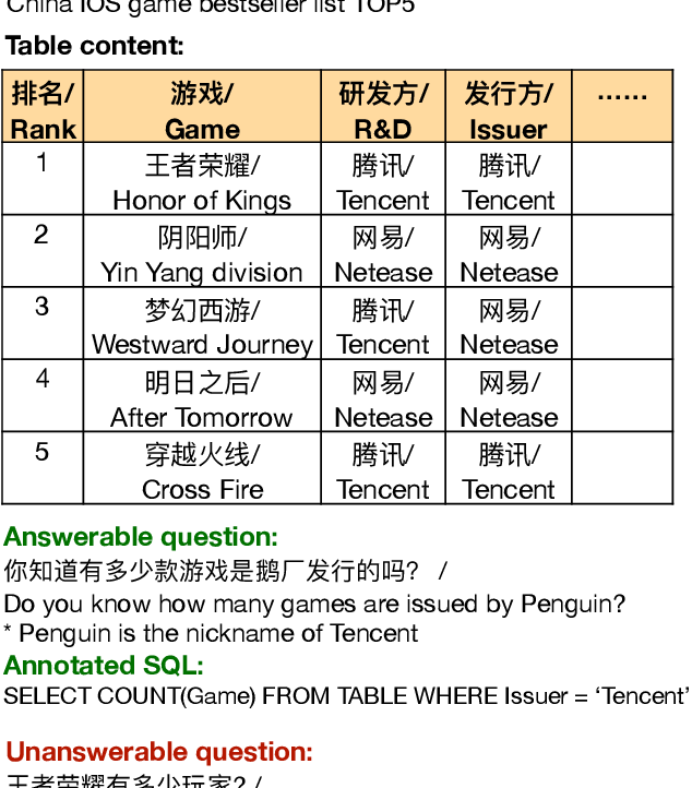 Figure 1 for TableQA: a Large-Scale Chinese Text-to-SQL Dataset for Table-Aware SQL Generation