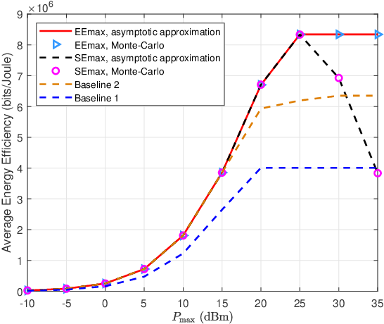 Figure 1 for Energy-Efficient Precoding in Electromagnetic Exposure-Constrained Uplink Multiuser MIMO