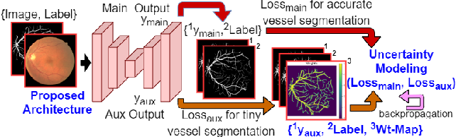 Figure 3 for Objective-Dependent Uncertainty Driven Retinal Vessel Segmentation