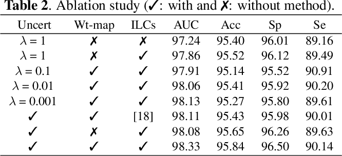 Figure 4 for Objective-Dependent Uncertainty Driven Retinal Vessel Segmentation