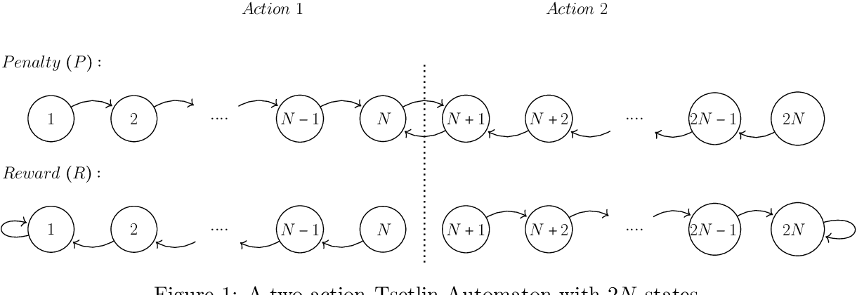Figure 1 for On the Convergence of Tsetlin Machines for the IDENTITY- and NOT Operators