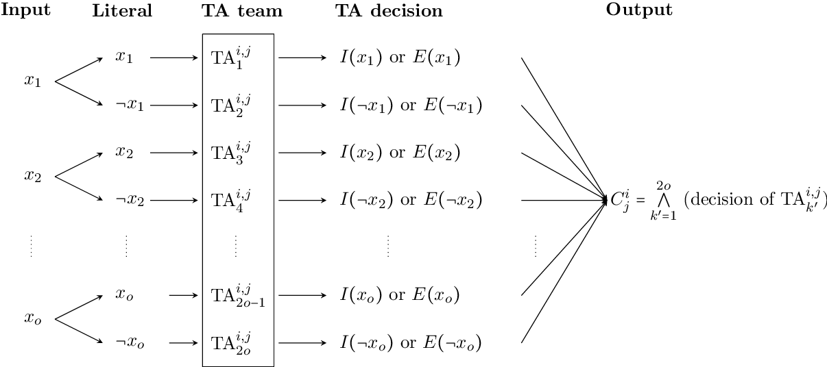 Figure 3 for On the Convergence of Tsetlin Machines for the IDENTITY- and NOT Operators