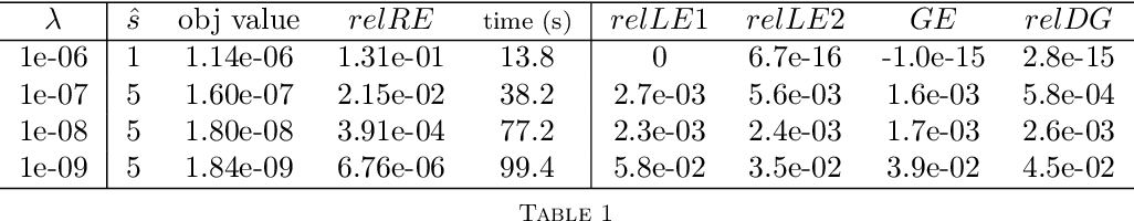 Figure 1 for Adaptive Low-Nonnegative-Rank Approximation for State Aggregation of Markov Chains