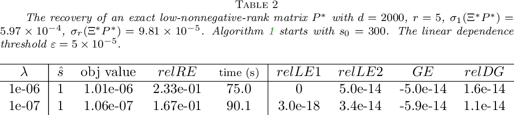 Figure 2 for Adaptive Low-Nonnegative-Rank Approximation for State Aggregation of Markov Chains