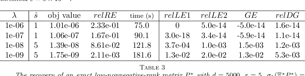 Figure 4 for Adaptive Low-Nonnegative-Rank Approximation for State Aggregation of Markov Chains