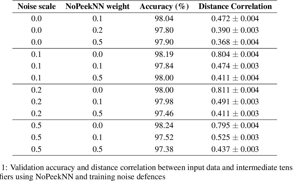 Figure 2 for Practical Defences Against Model Inversion Attacks for Split Neural Networks