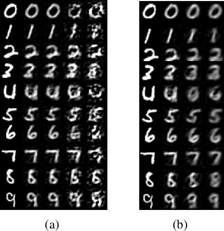 Figure 3 for Practical Defences Against Model Inversion Attacks for Split Neural Networks