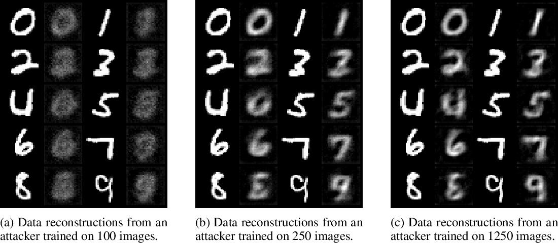 Figure 4 for Practical Defences Against Model Inversion Attacks for Split Neural Networks