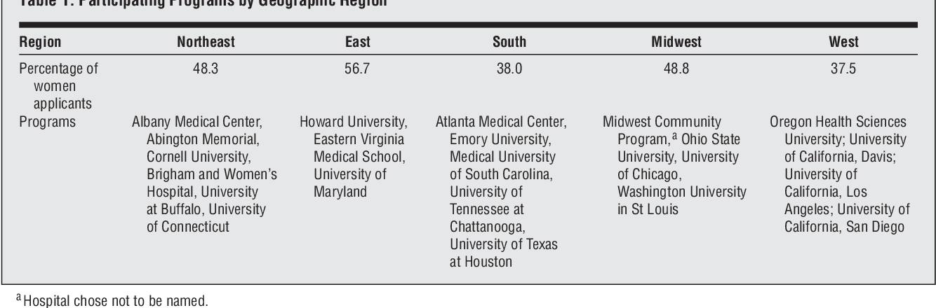 Characteristics of highly ranked applicants to general surgery