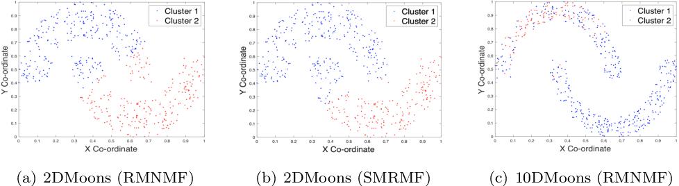 Figure 2 for Unsupervised Selective Manifold Regularized Matrix Factorization