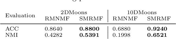 Figure 3 for Unsupervised Selective Manifold Regularized Matrix Factorization